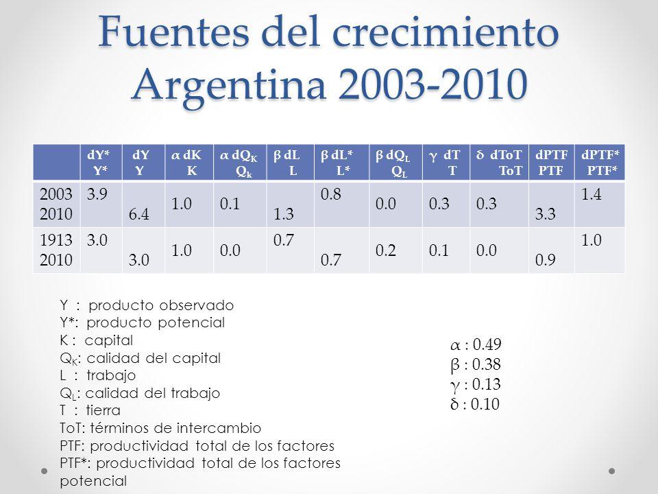 Fuentes del crecimiento Argentina 2003-2010