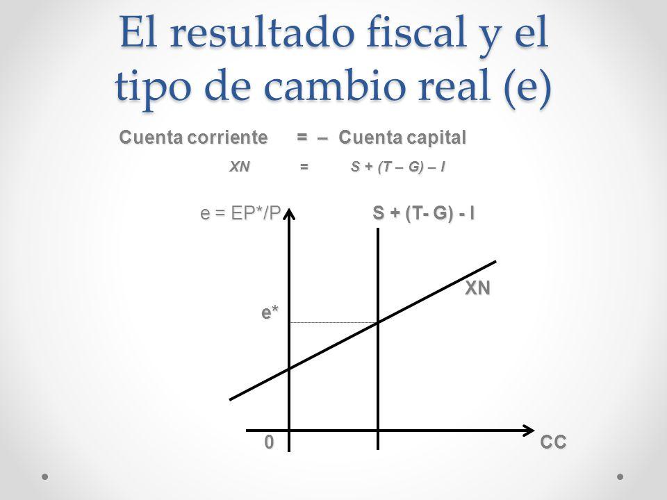 El resultado fiscal y el tipo de cambio real (e)