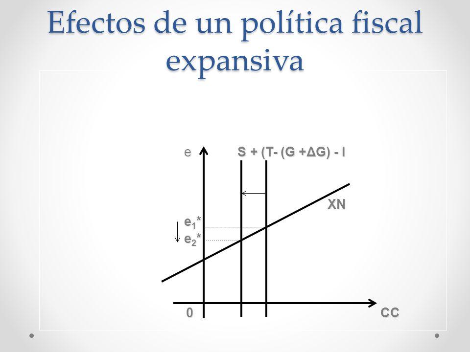 Efectos de un política fiscal expansiva