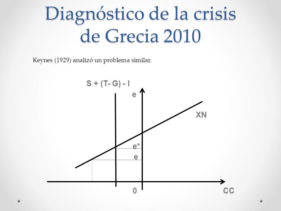 Diagnóstico de la crisis de Grecia 2010