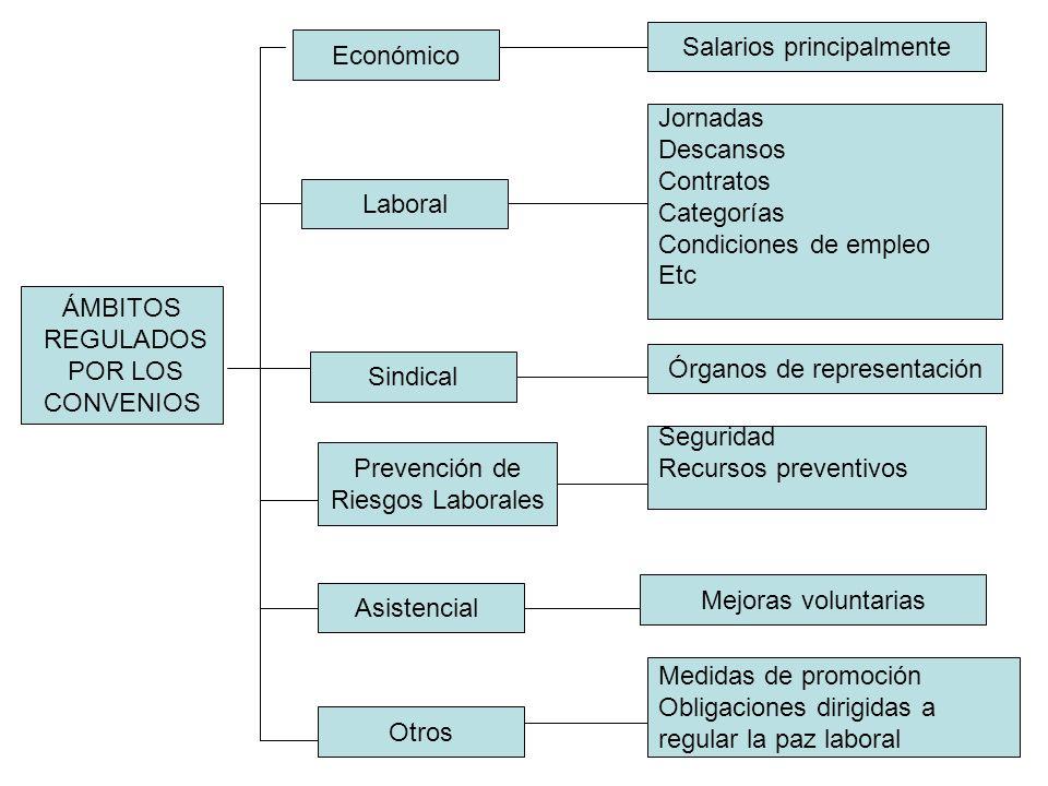 Salarios principalmente Económico