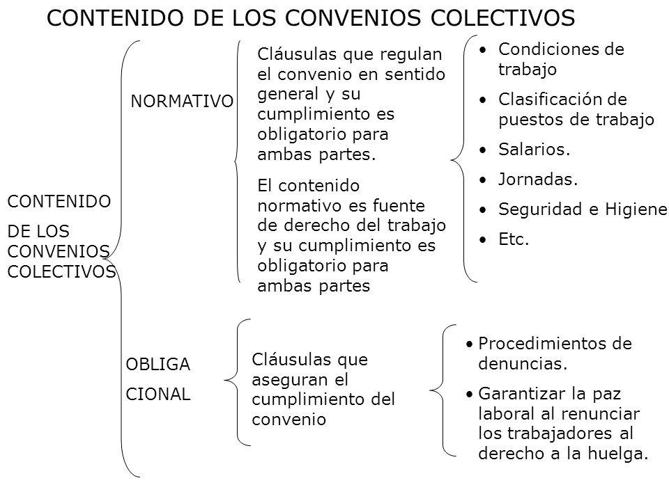 CONTENIDO DE LOS CONVENIOS COLECTIVOS