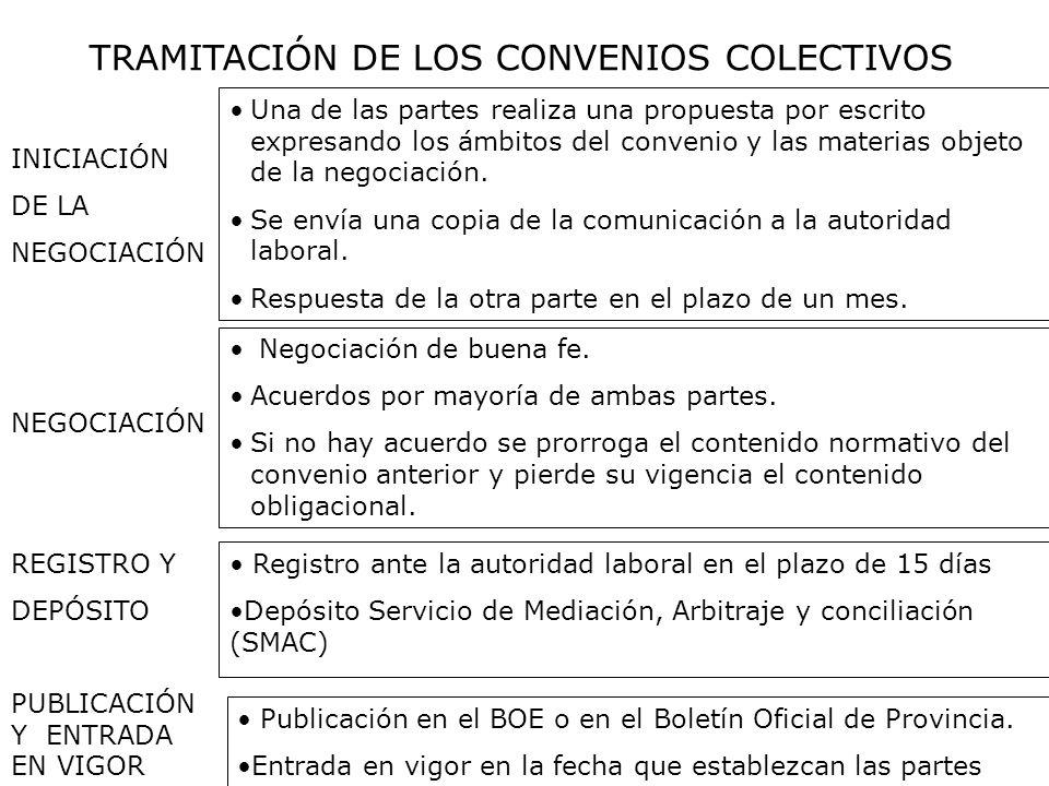 TRAMITACIÓN DE LOS CONVENIOS COLECTIVOS