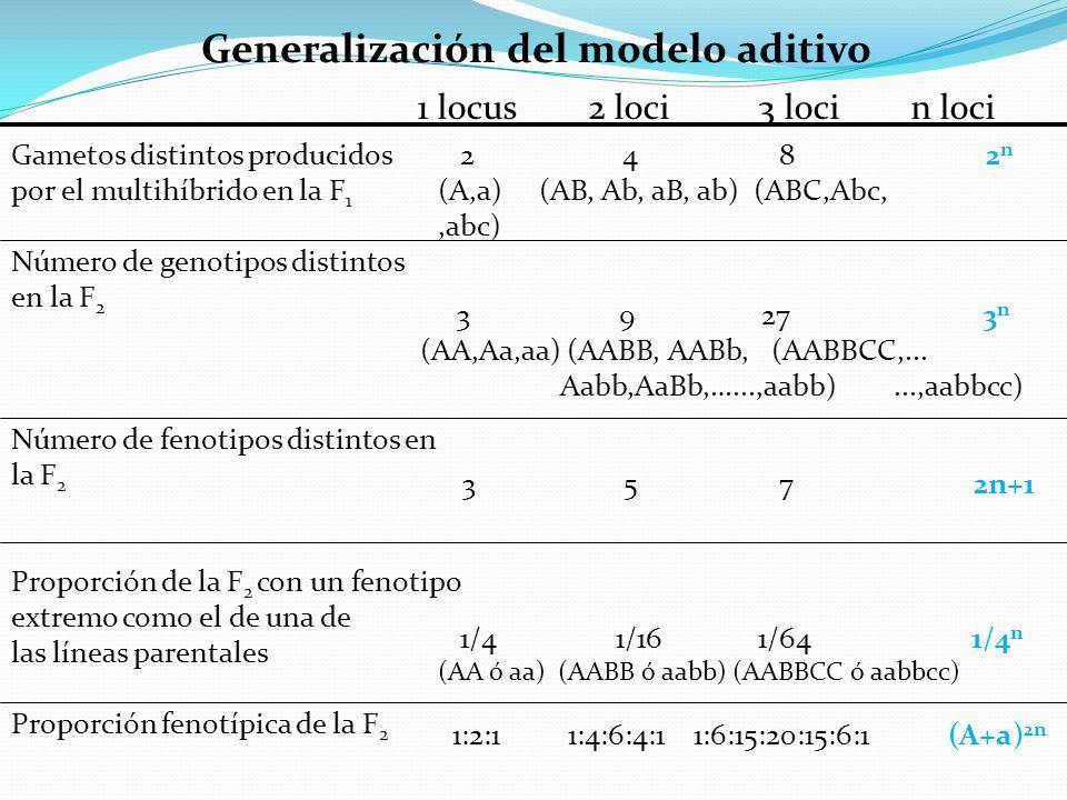 Generalización del modelo aditivo