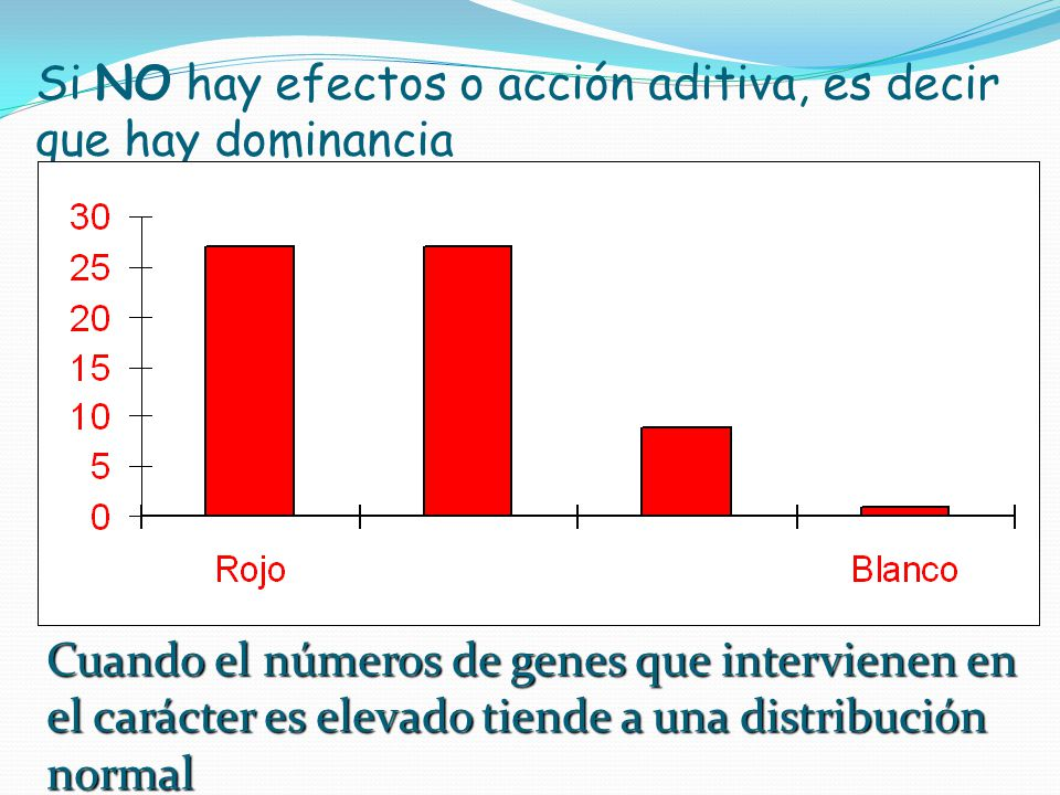 Si NO hay efectos o acción aditiva, es decir que hay dominancia
