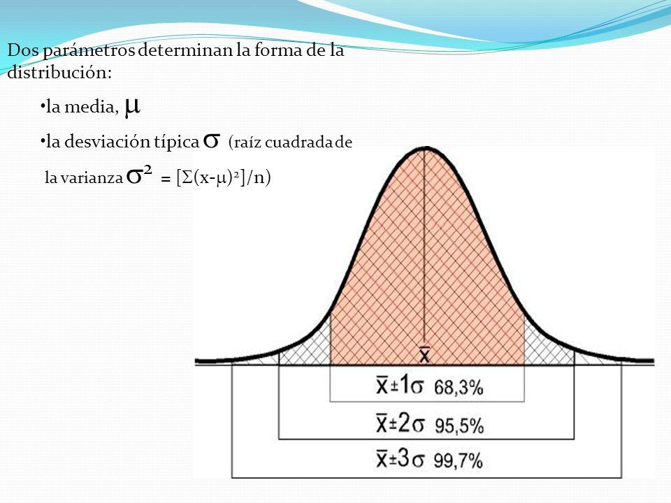 Dos parámetros determinan la forma de la distribución: la media, 