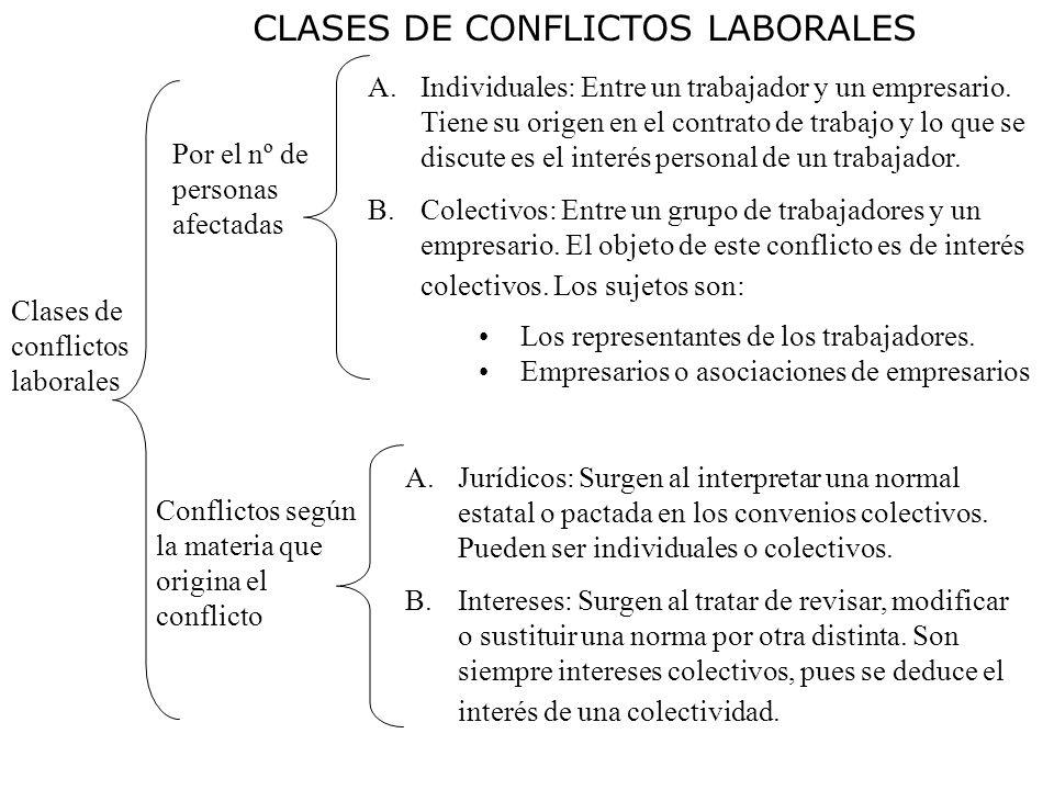 CLASES DE CONFLICTOS LABORALES