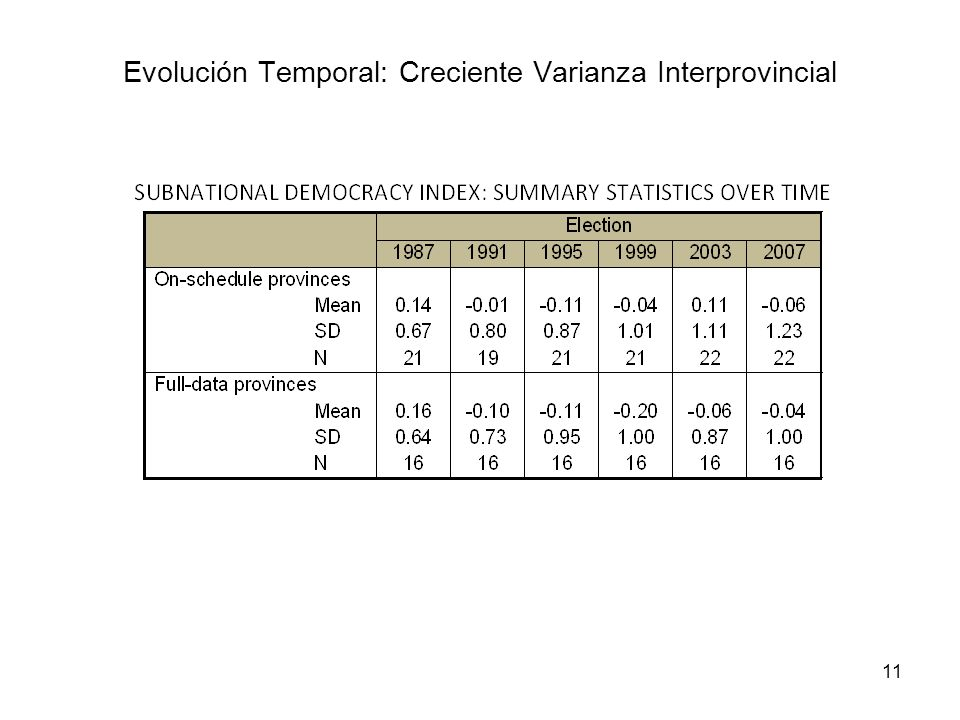 Evolución Temporal: Creciente Varianza Interprovincial
