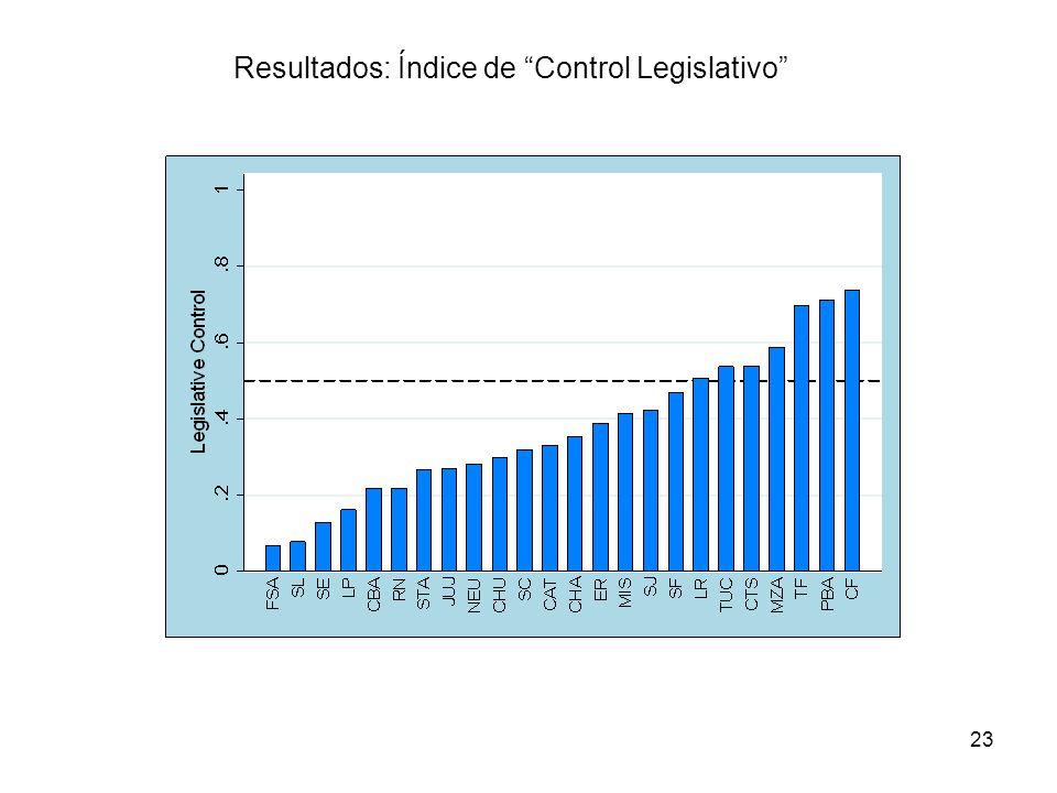 Resultados: Índice de Control Legislativo