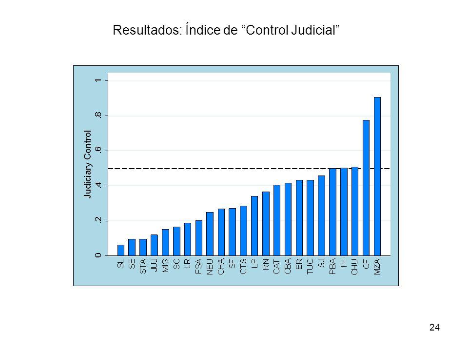 Resultados: Índice de Control Judicial