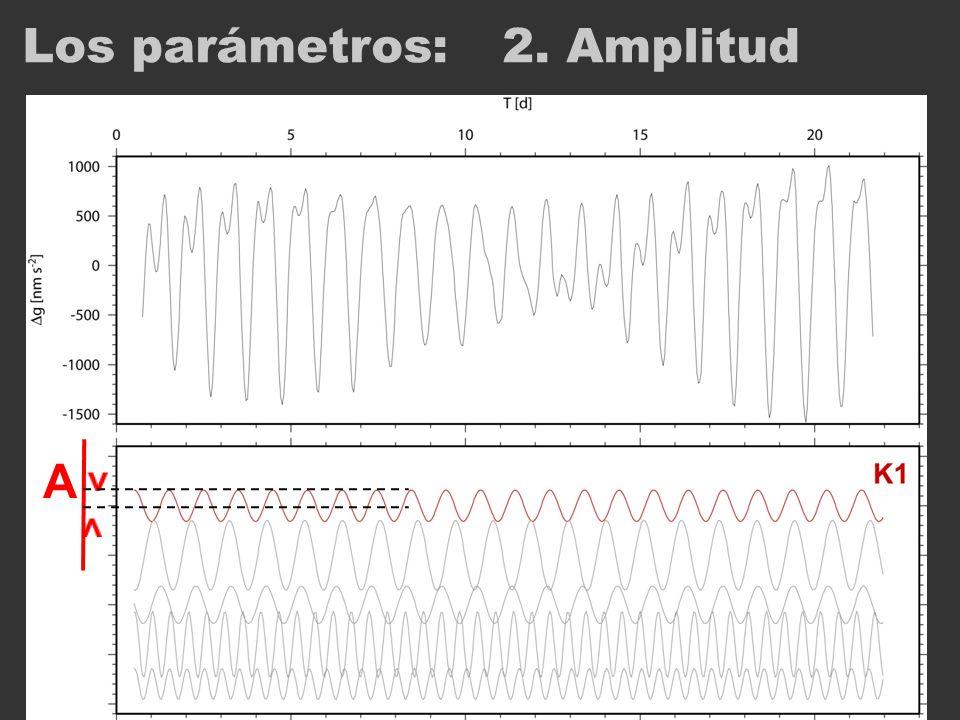 Los parámetros: 2. Amplitud