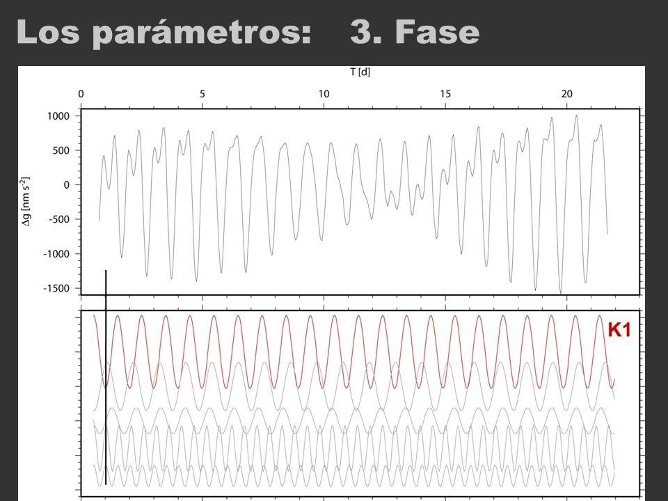 Los parámetros: 3. Fase