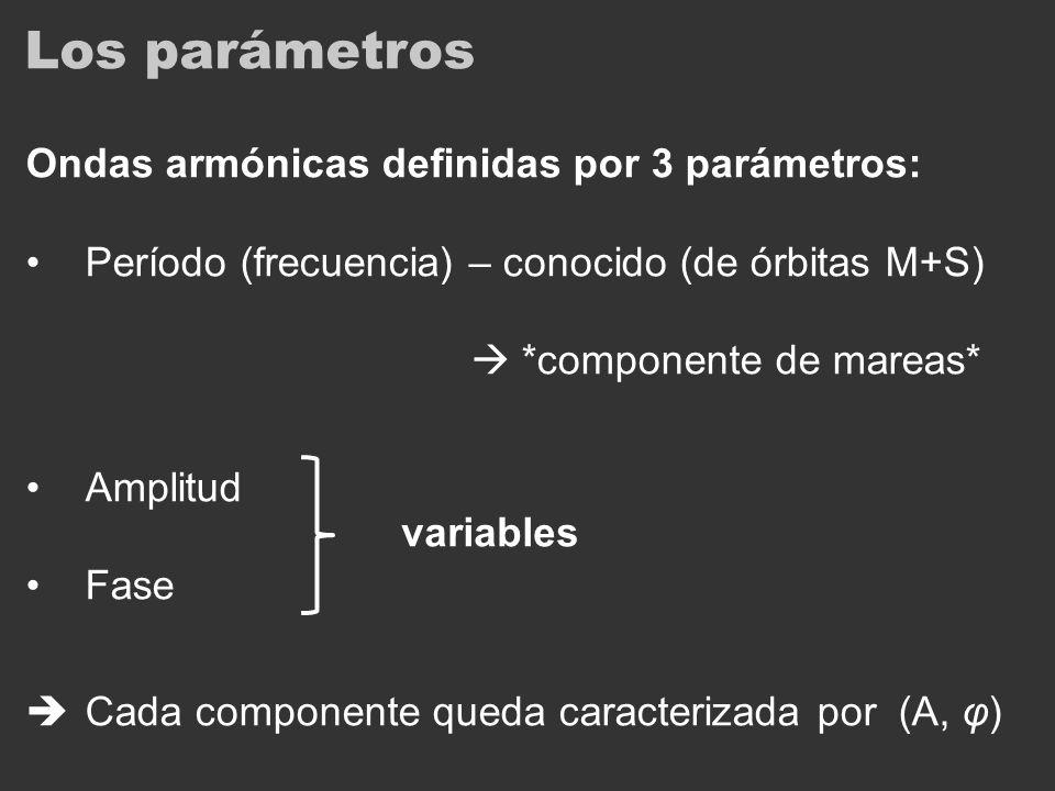 Los parámetros Ondas armónicas definidas por 3 parámetros: