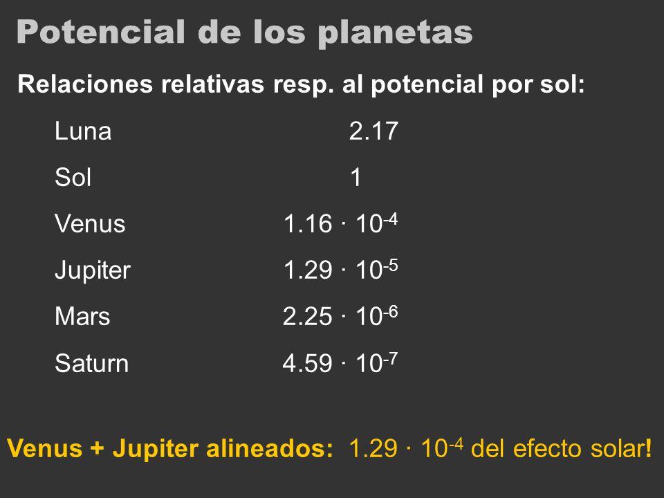 Potencial de los planetas