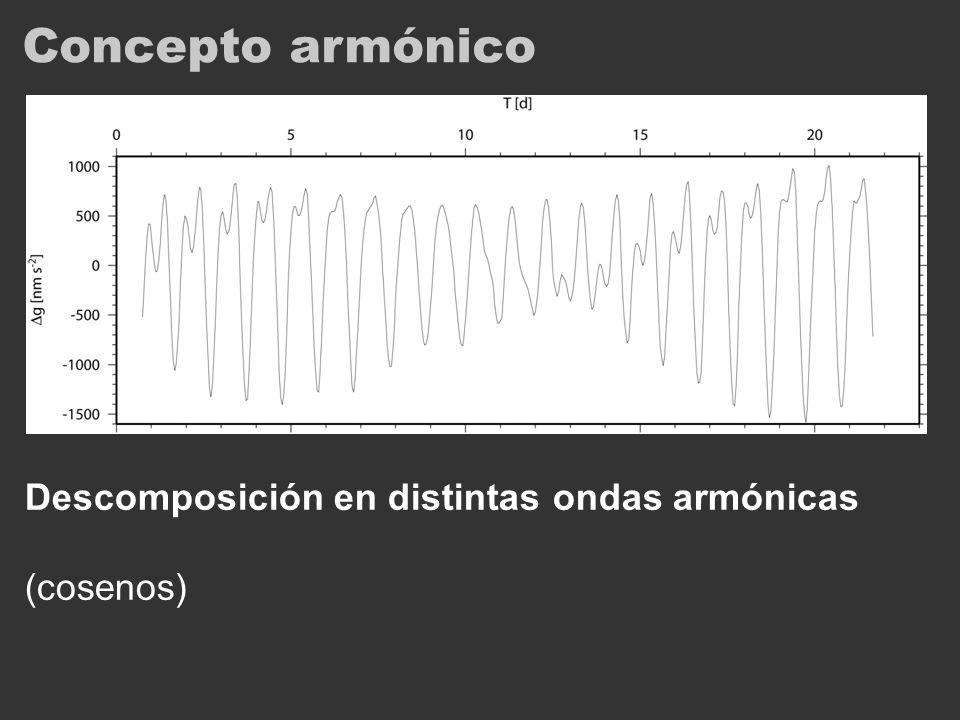 Concepto armónico Descomposición en distintas ondas armónicas