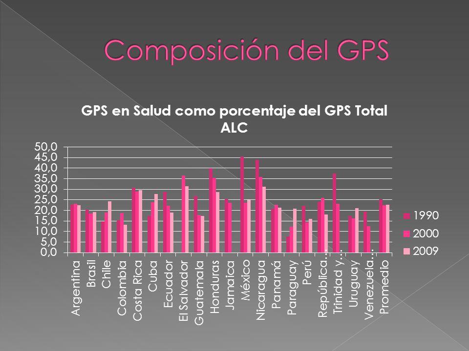 Composición del GPS