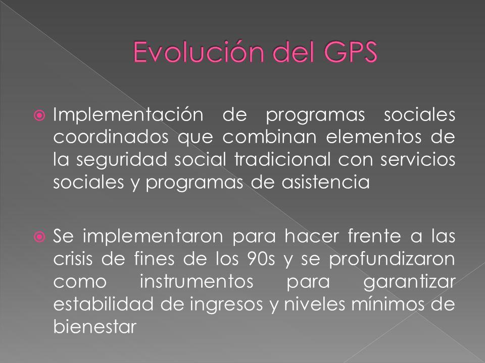 Evolución del GPS