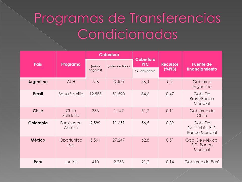 Programas de Transferencias Condicionadas