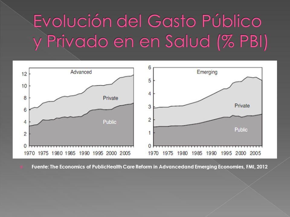 Evolución del Gasto Público y Privado en en Salud (% PBI)