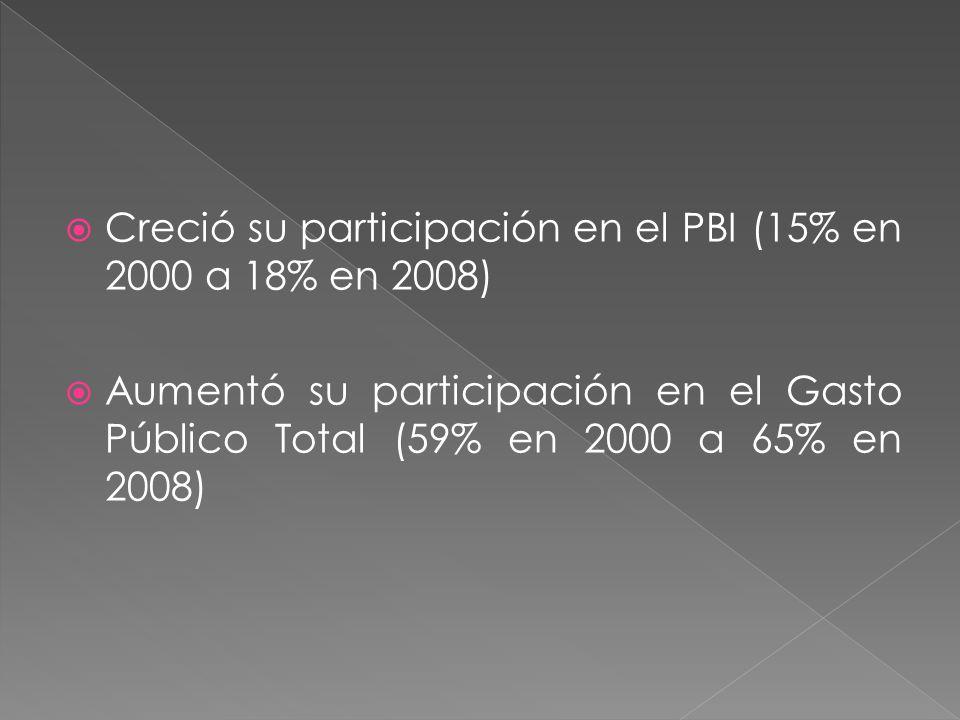 Creció su participación en el PBI (15% en 2000 a 18% en 2008)