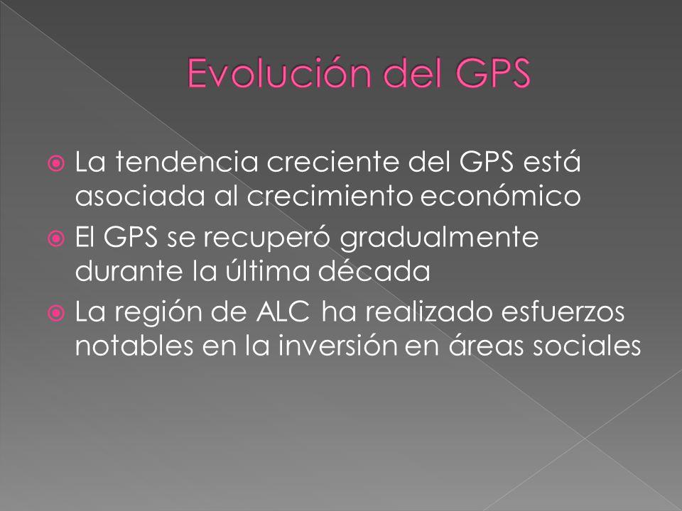 Evolución del GPS La tendencia creciente del GPS está asociada al crecimiento económico. El GPS se recuperó gradualmente durante la última década.