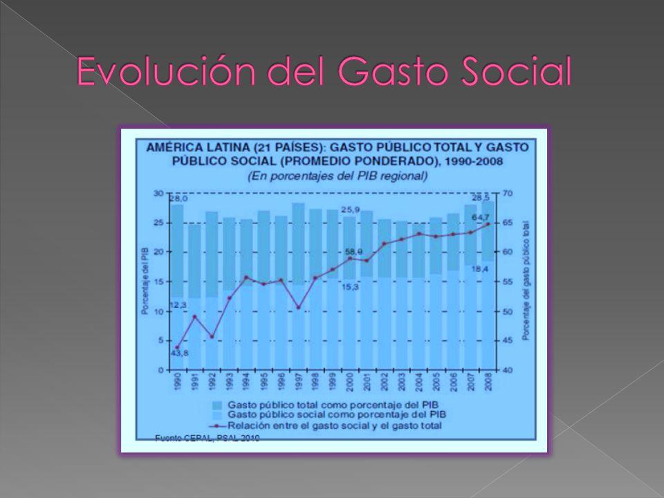 Evolución del Gasto Social