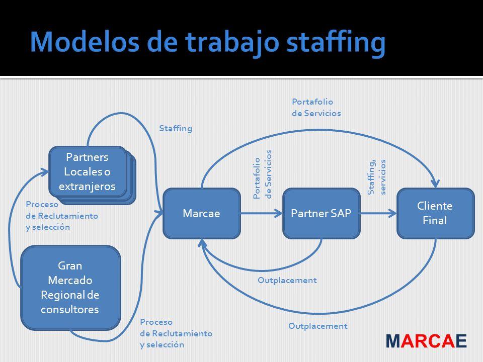 Modelos de trabajo staffing