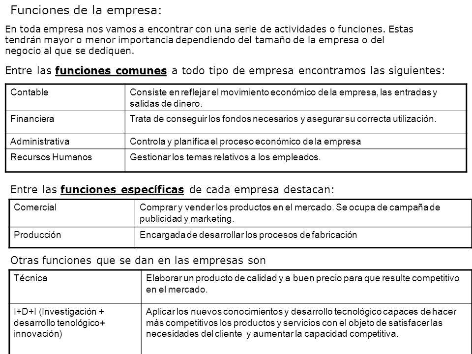 Funciones de la empresa: