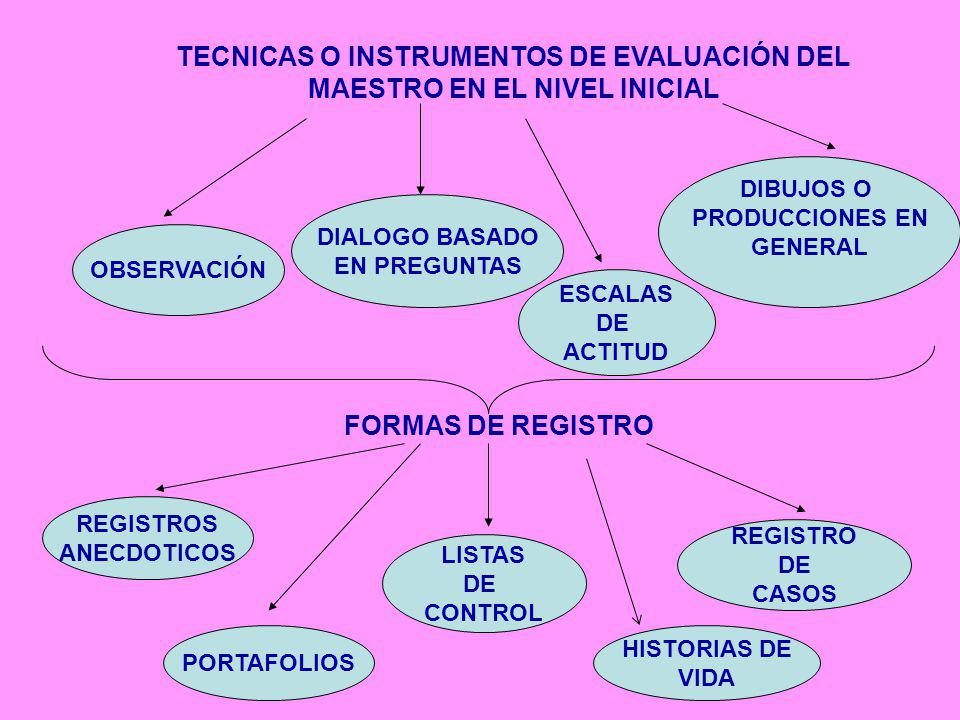 TECNICAS O INSTRUMENTOS DE EVALUACIÓN DEL MAESTRO EN EL NIVEL INICIAL
