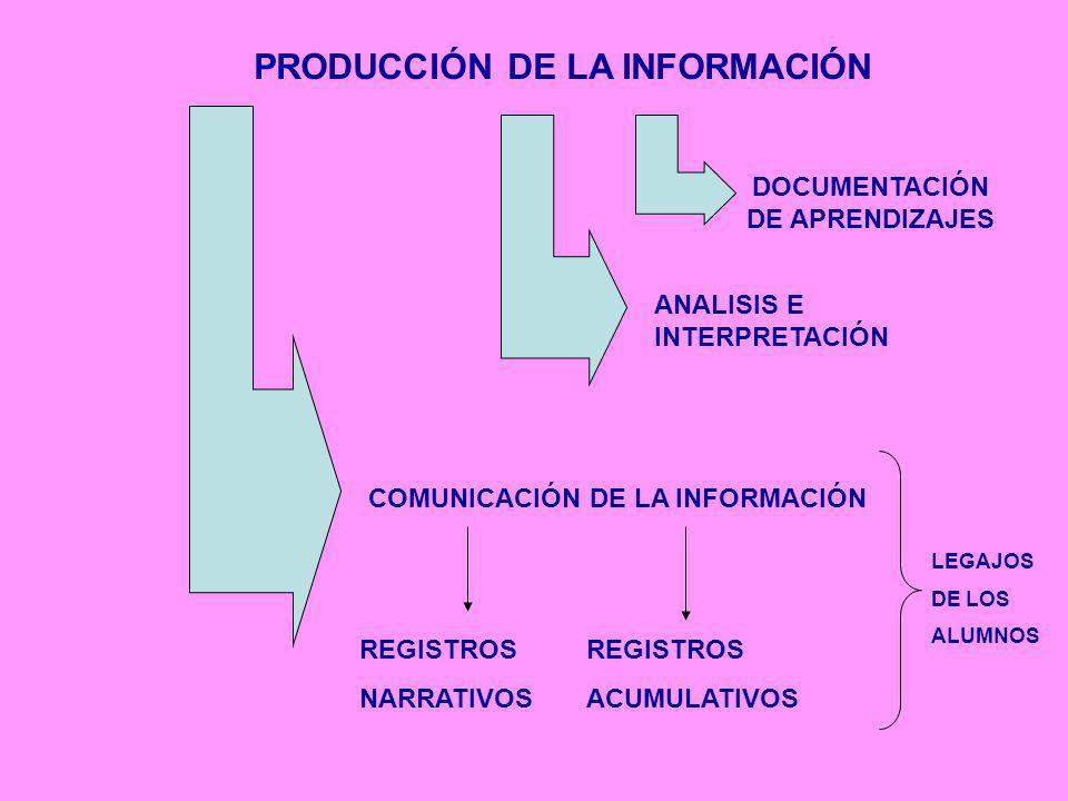 PRODUCCIÓN DE LA INFORMACIÓN DOCUMENTACIÓN DE APRENDIZAJES