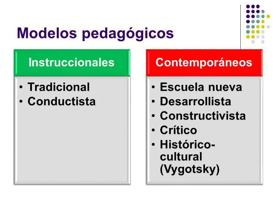 Modelos pedagógicos Instruccionales Tradicional Conductista