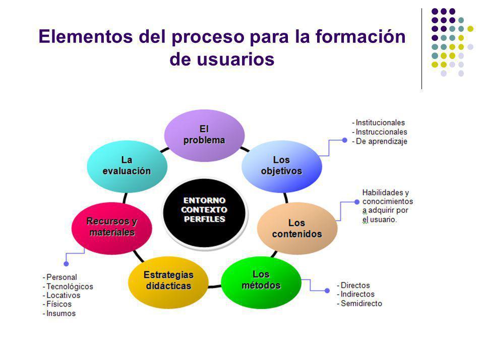 Elementos del proceso para la formación de usuarios