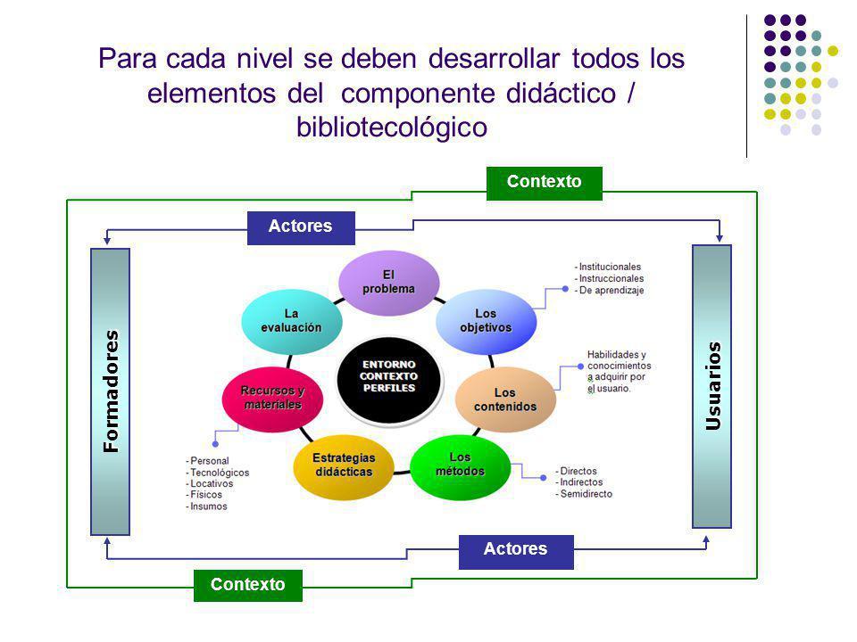 Para cada nivel se deben desarrollar todos los elementos del componente didáctico / bibliotecológico
