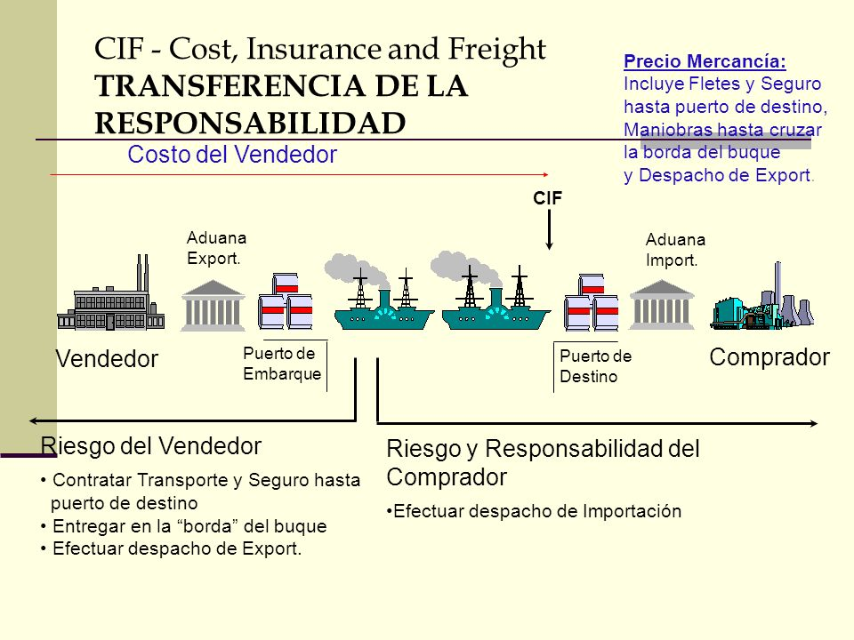 CIF - Cost, Insurance and Freight TRANSFERENCIA DE LA RESPONSABILIDAD