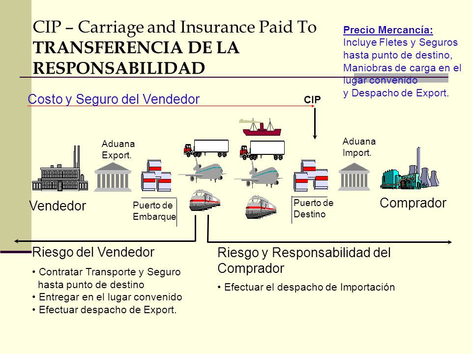 CIP – Carriage and Insurance Paid To TRANSFERENCIA DE LA RESPONSABILIDAD