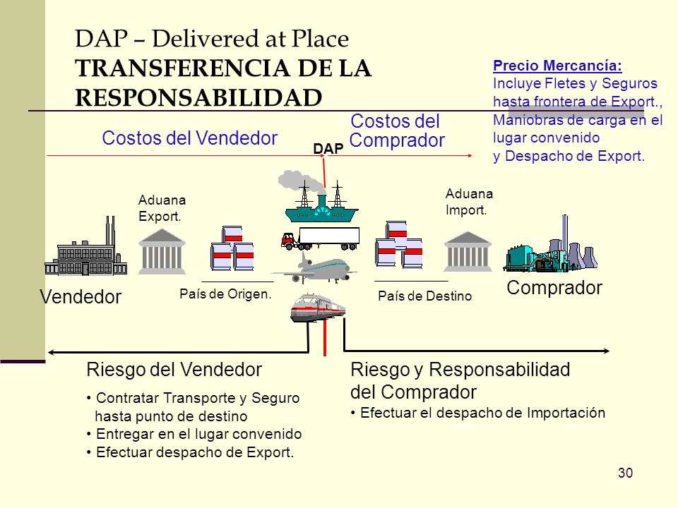 DAP – Delivered at Place TRANSFERENCIA DE LA RESPONSABILIDAD