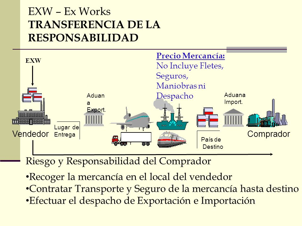 EXW – Ex Works TRANSFERENCIA DE LA RESPONSABILIDAD