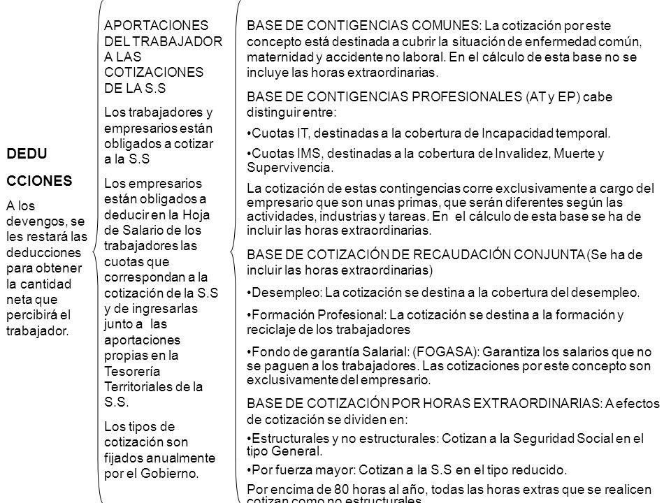 DEDU CCIONES APORTACIONES DEL TRABAJADOR A LAS COTIZACIONES DE LA S.S