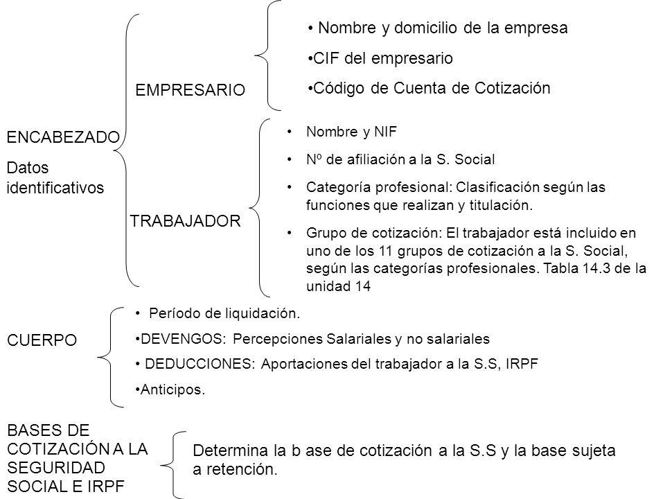 Nombre y domicilio de la empresa CIF del empresario