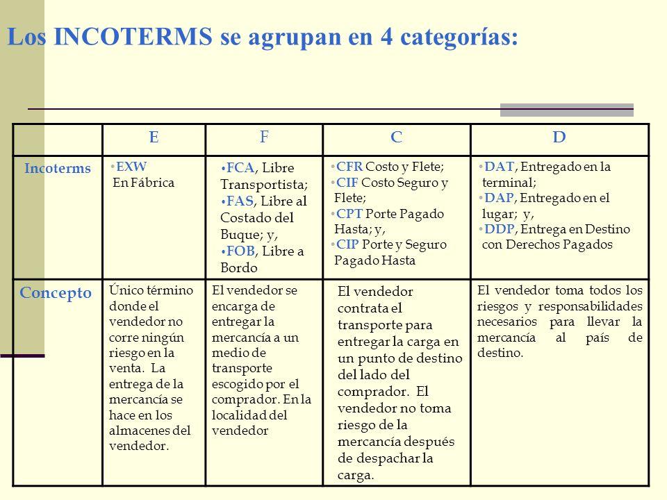 Los INCOTERMS se agrupan en 4 categorías: