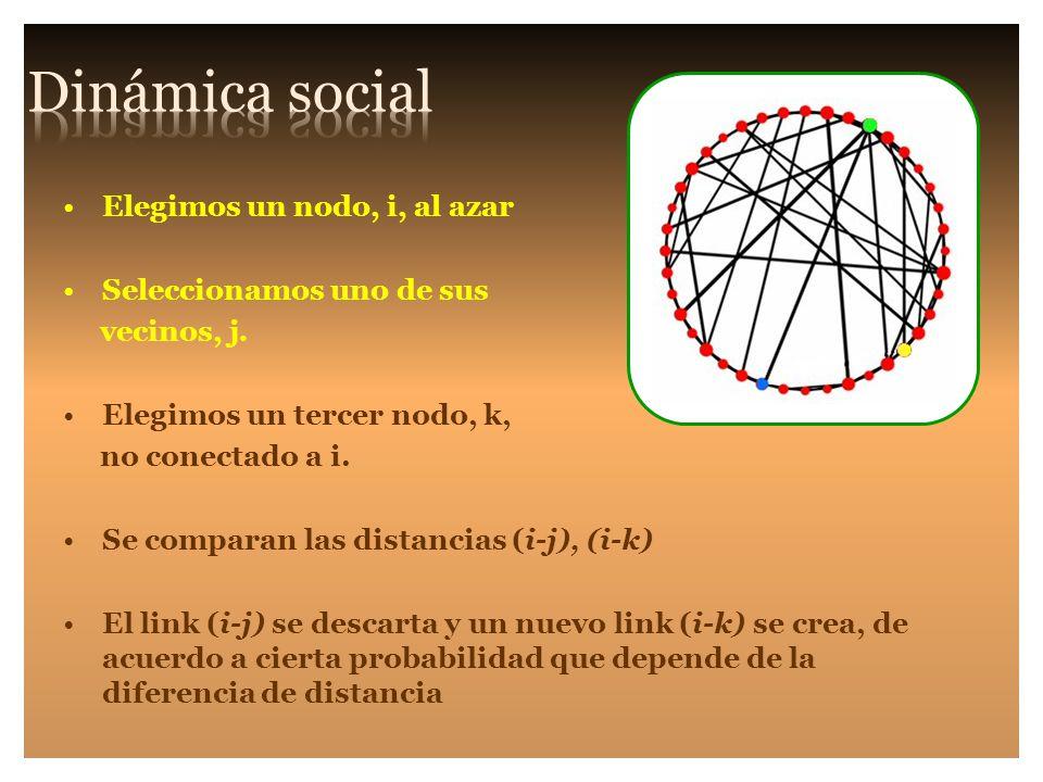 Dinámica social Elegimos un nodo, i, al azar Seleccionamos uno de sus
