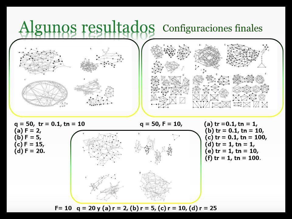 Algunos resultados Configuraciones finales q = 50, tr = 0.1, tn = 10