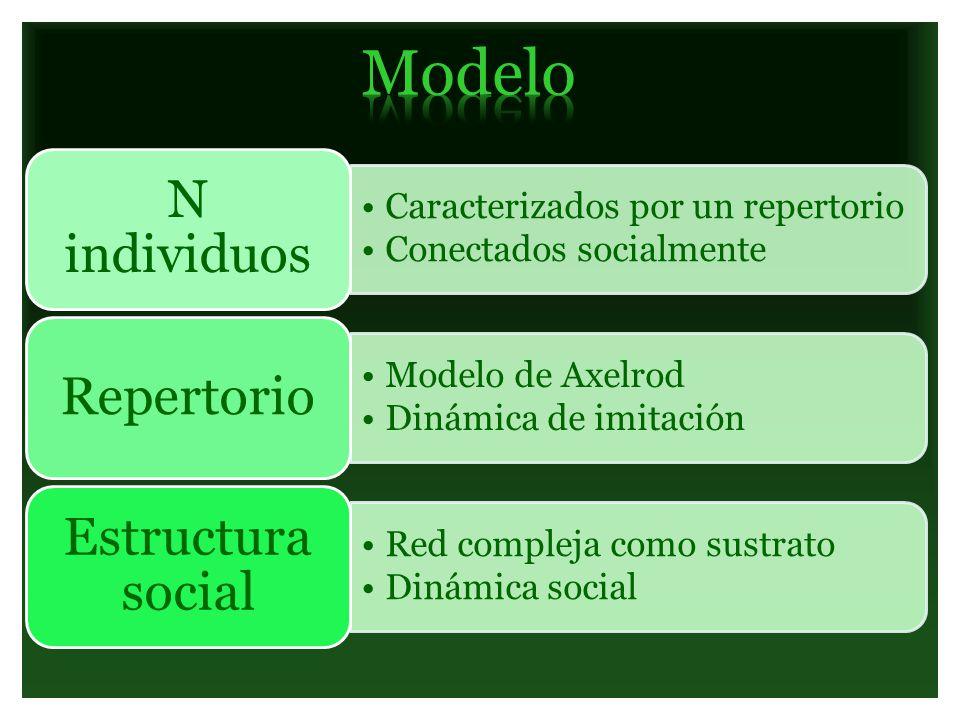Modelo N individuos Caracterizados por un repertorio