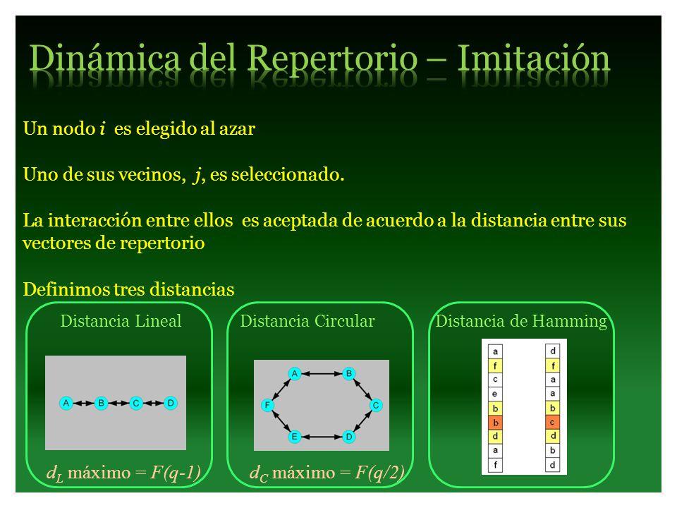 Dinámica del Repertorio – Imitación
