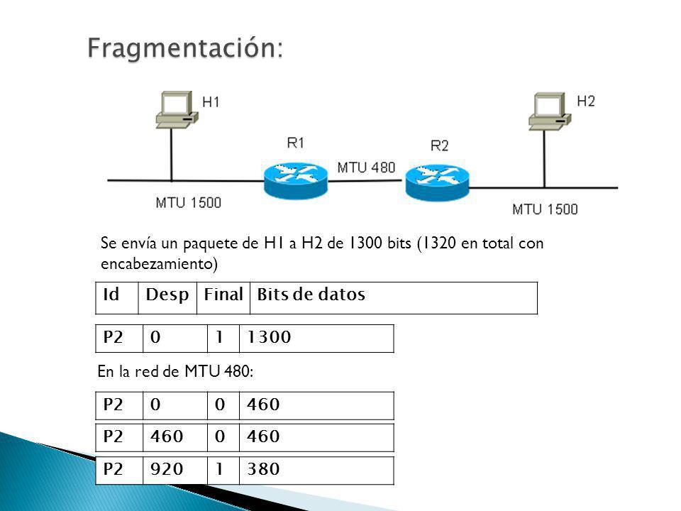 Fragmentación: Se envía un paquete de H1 a H2 de 1300 bits (1320 en total con encabezamiento) Id. Desp.
