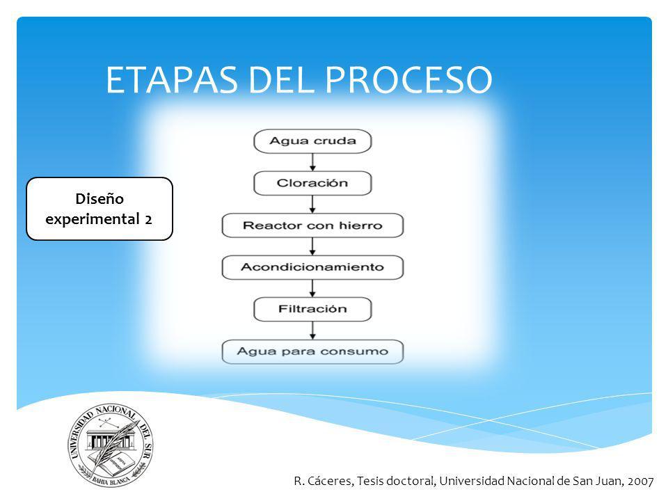 ETAPAS DEL PROCESO Diseño experimental 2
