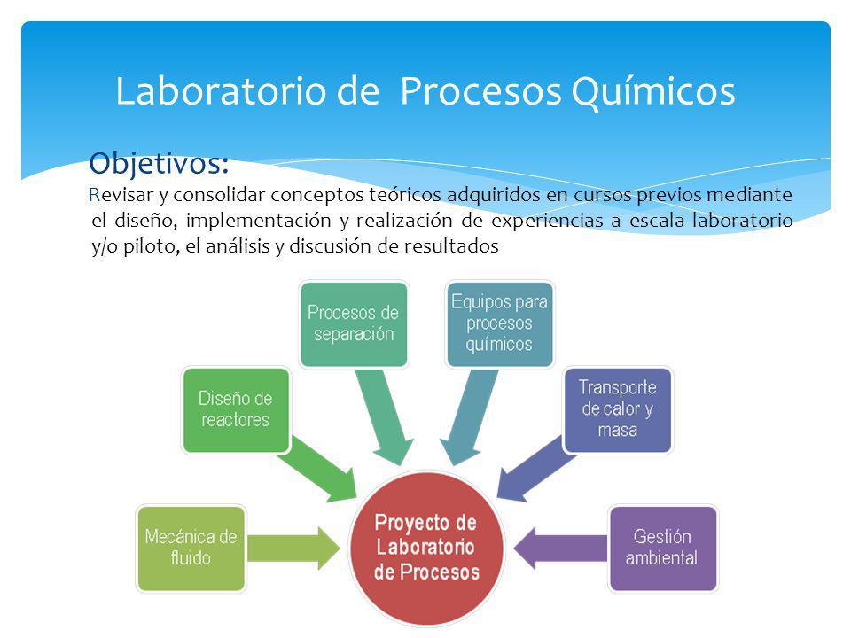 Laboratorio de Procesos Químicos