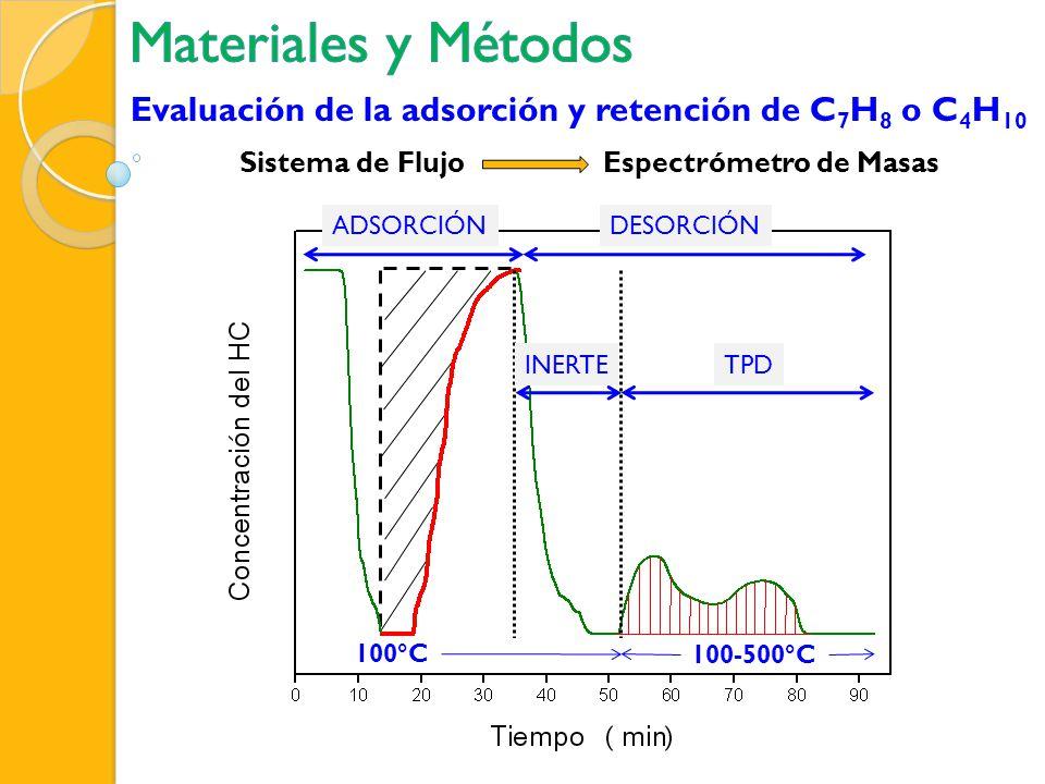 Materiales y Métodos Evaluación de la adsorción y retención de C7H8 o C4H10. Sistema de Flujo. Espectrómetro de Masas.