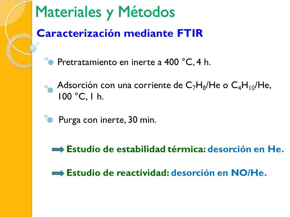 Materiales y Métodos Caracterización mediante FTIR