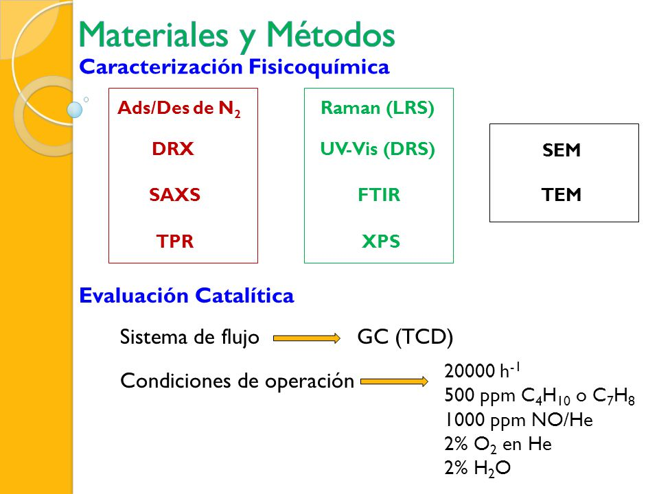 Materiales y Métodos Caracterización Fisicoquímica